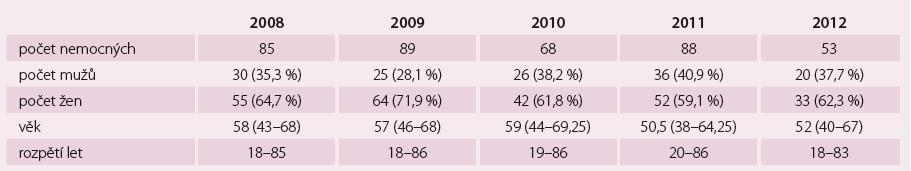 Demografické údaje, AVNRT (n = 383).