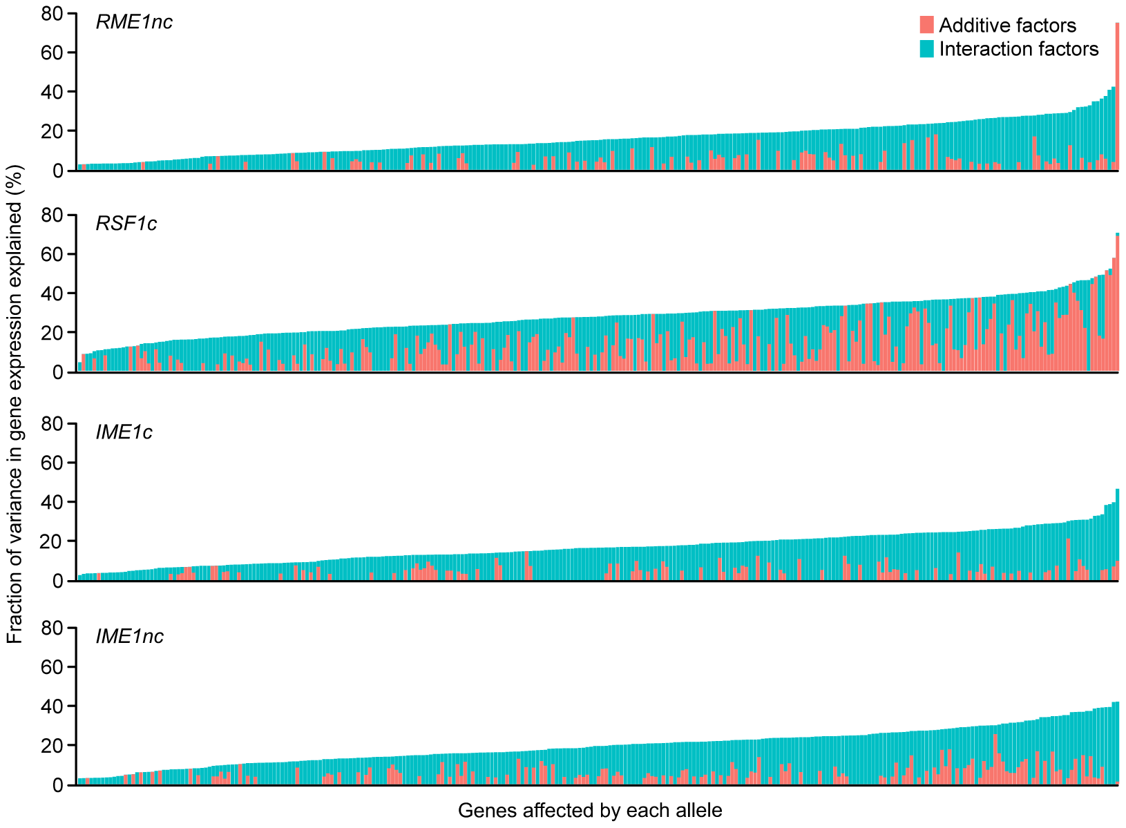 Fraction (%) of gene expression variance explained by main <i>(pink)</i> and interaction effects <i>(cyan)</i> of each of the four sporulation QTN.