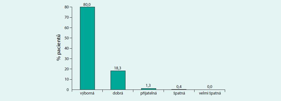 Celkové hodnocení spokojenosti pacientů s perem SoloStar