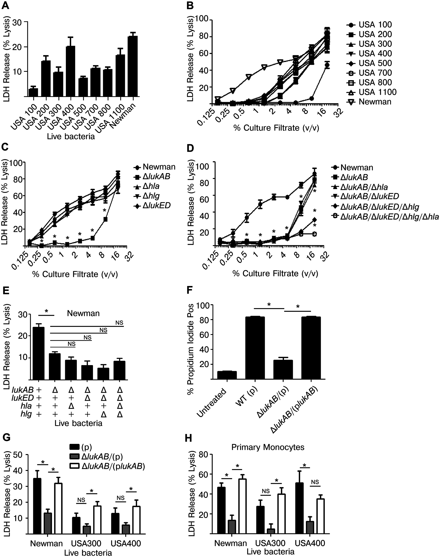 <i>Staphylococcus aureus</i> LukAB induces cell death in human monocytic cells.