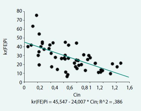 Vztah mezi clearancí inulinu (C<sub>in</sub>) a frakční exkrecí fosfátů měřených na podkladě clearance Pi a clearance kreatininu – kr(FE<sub>Pi</sub>) u pacientů s chronickým renálním onemocněním (bivariantní regresní bodový graf)