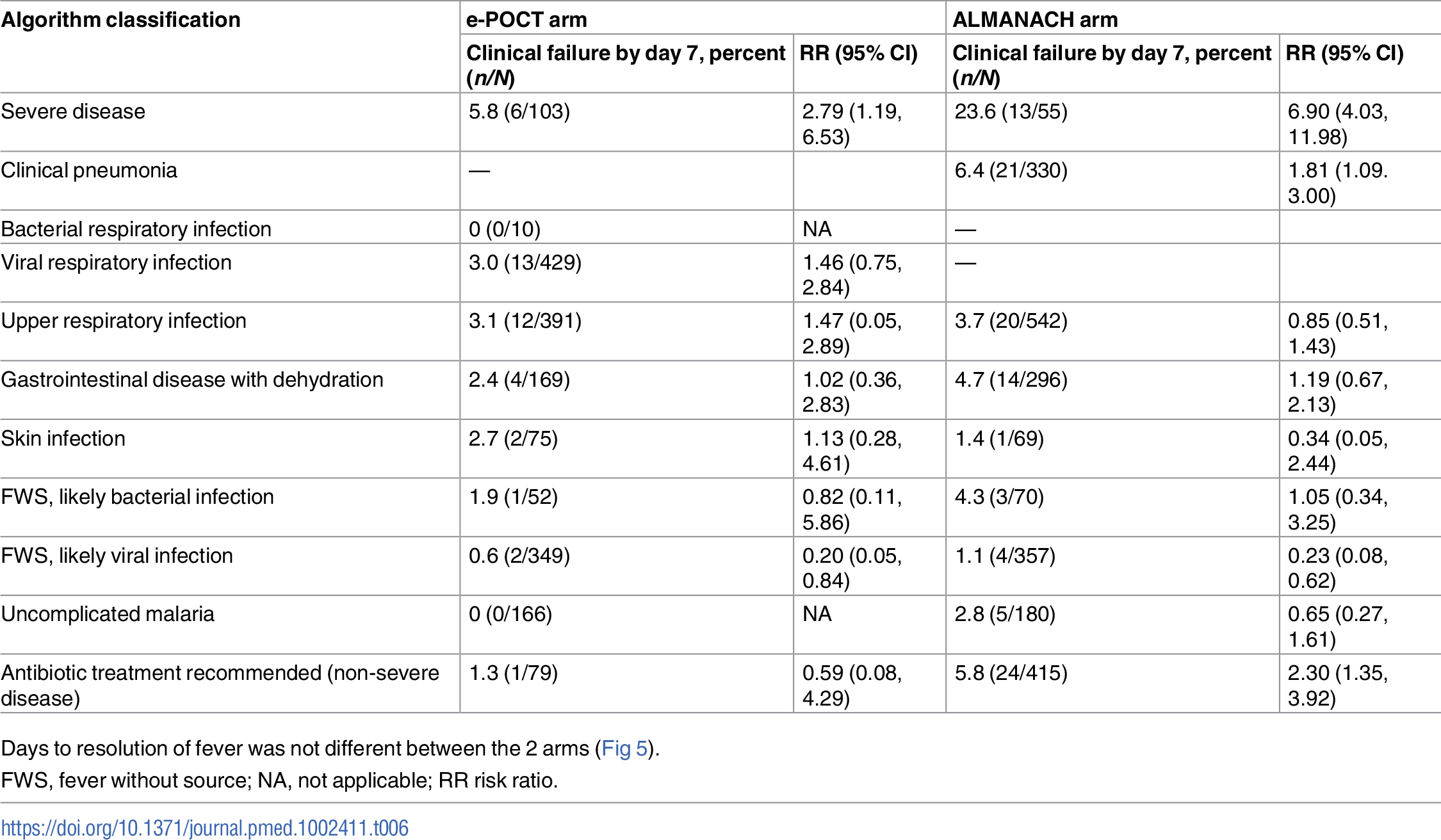 Association between clinical failure and disease classification.