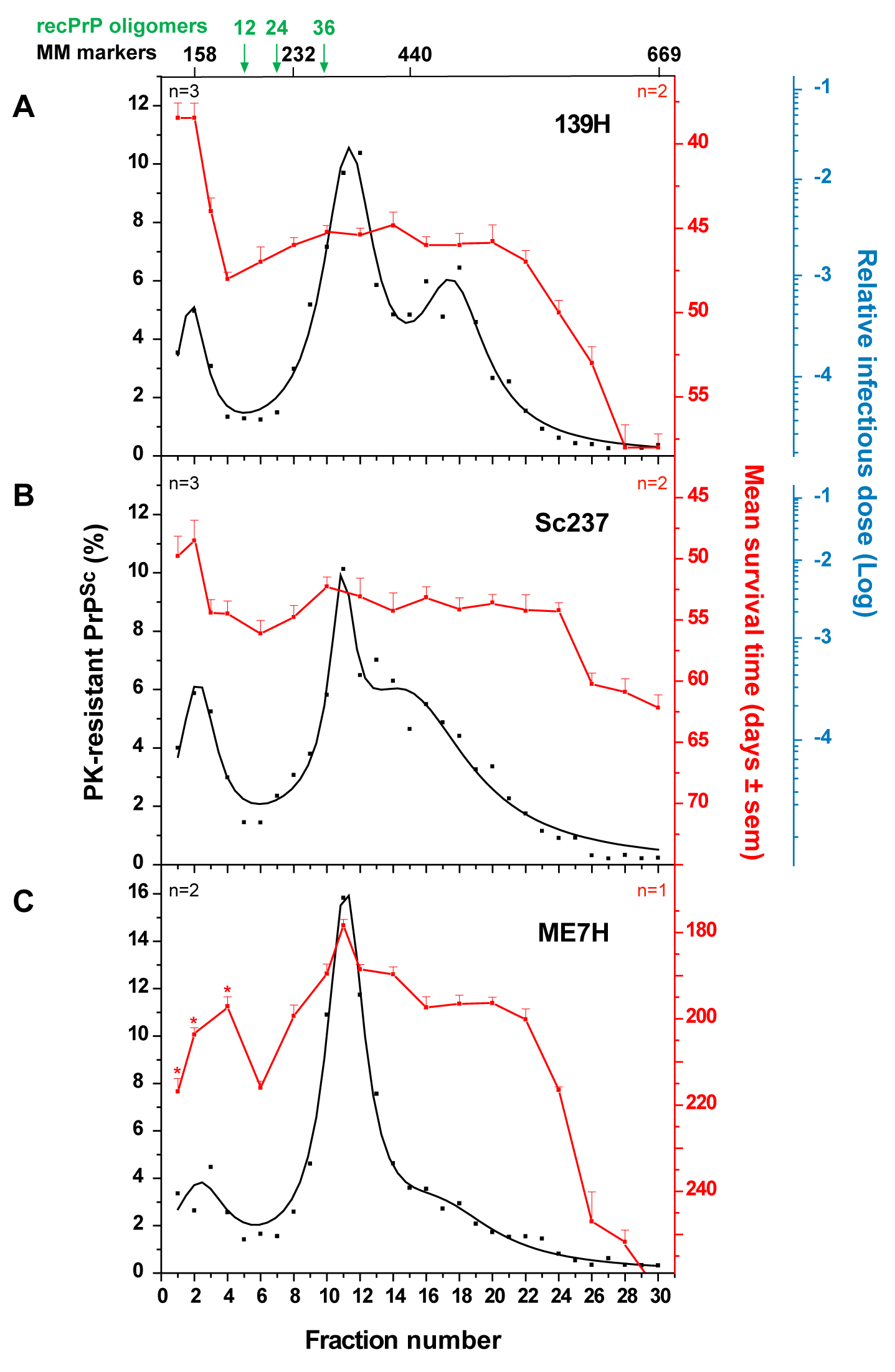 Distinct PK-resistant PrP<sup>Sc</sup> and infectivity sedimentation profiles of hamster prion strains.