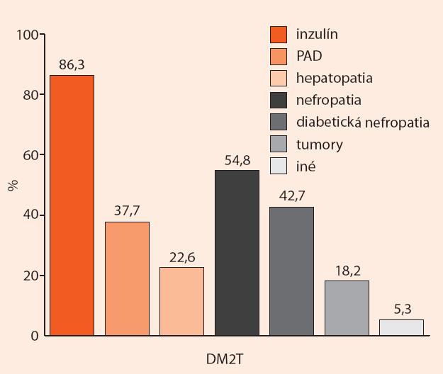 Najčastejšie pravdepodobné príčiny hypoglykémie u hospitalizovaných pacientov s DM2T