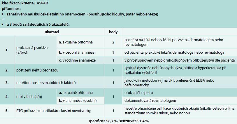 Klasifikační kritéria CASPAR (ClASsification criteria for Psoriatic ARthritis)