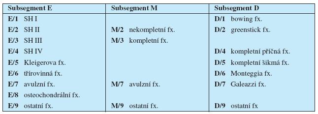 AO klasifikace dětských zlomenin – charakteristika a specifikace dětských zlomenin (fx. = zlomenina, SH = typ Salter-Harris).