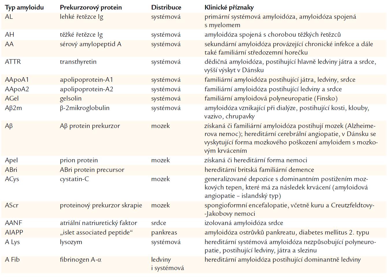 Chemická klasifikace amyloidóz. WHO- IUIS nomenclature subcomittee: Nomenclature of amyloid and amyloidoses [48].