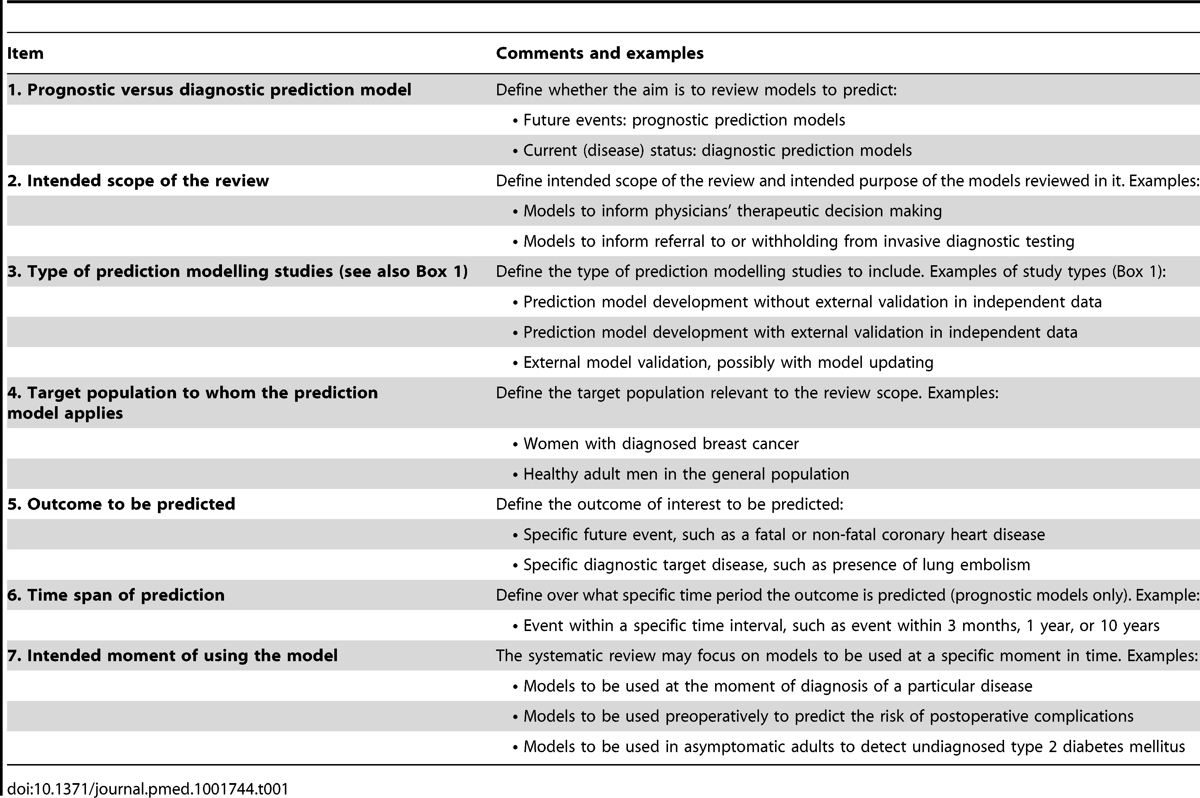 Key items to guide the framing of the review aim, search strategy, and study inclusion and exclusion criteria.