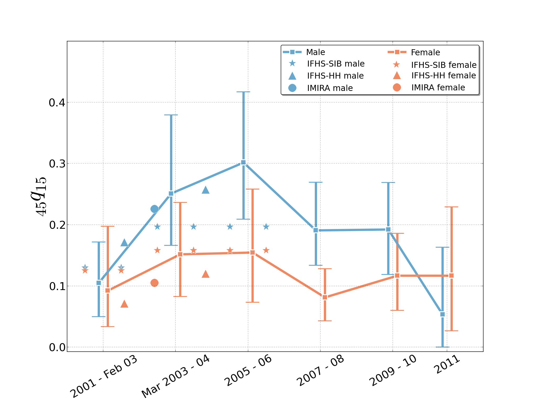 Estimates of the probability of dying between age 15 and age 60-y intervals, 2001–2011, from sibling histories as reported in the University Collaborative Iraq Mortality Study, with plotted estimates from other studies.
