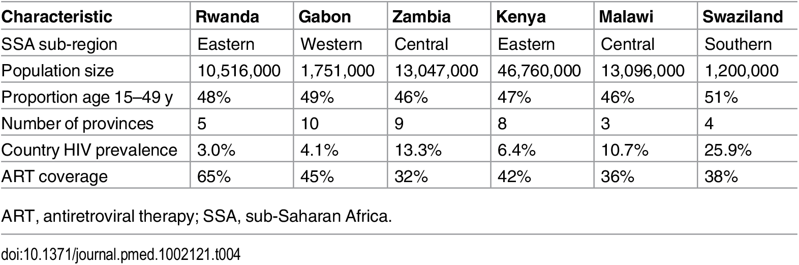 Descriptive information on demographic and HIV patterns for the six countries studied.