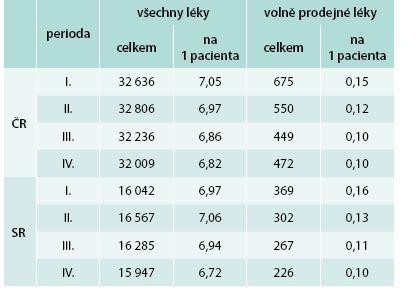 Spotřeba léčiv v členění dle předepsaných a volně prodejných přípravků, rozlišeno dle zemí a period sledování