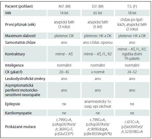 Klinická data pacientů.
