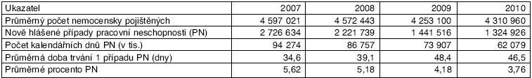 Základní ukazatele nemocenského pojištění v letech 2007–2010