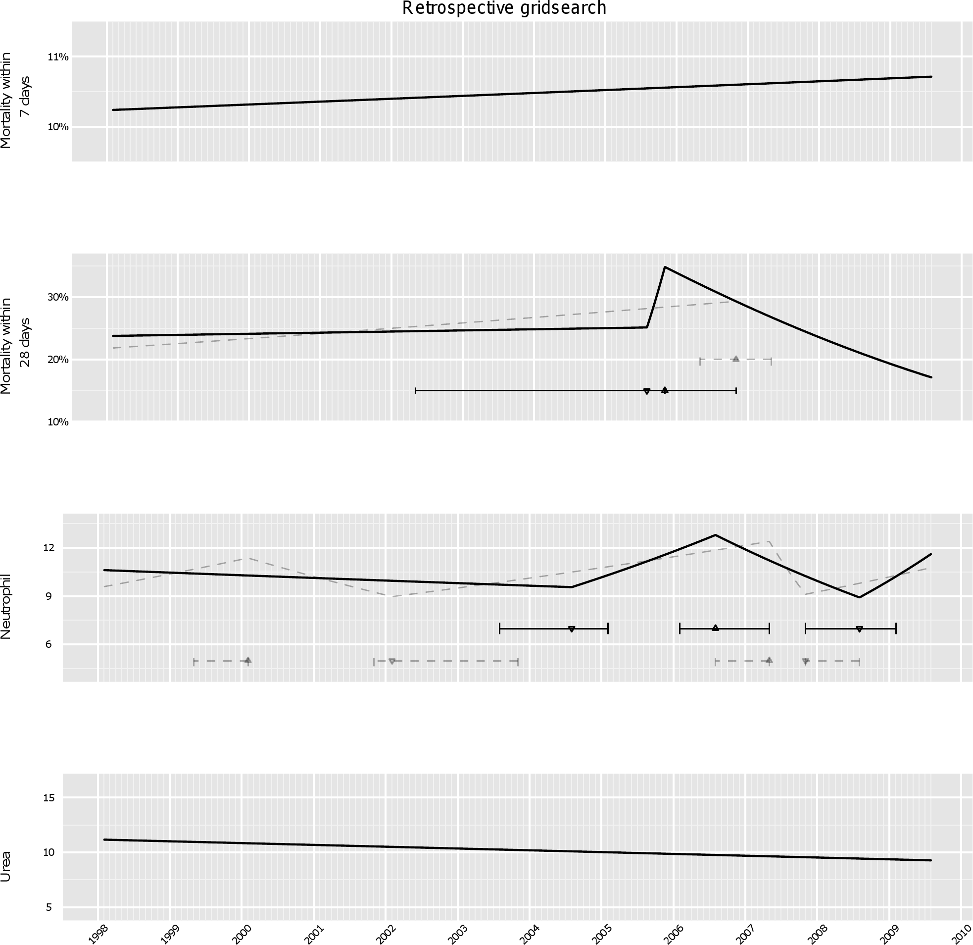 Analysis of secular trends over the whole study period using retrospective gridsearch.