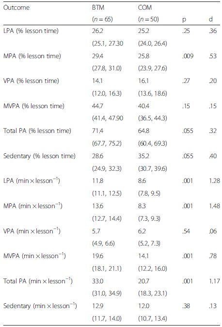 T1 adjusted† PE and BTM lesson physical activity and sedentary time outcomes (means and 95 % confidence intervals)
