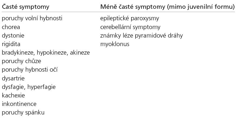 Neurologické symptomy Huntingtonovy nemoci [89].