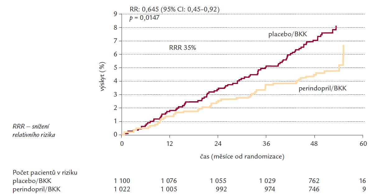 Snížení primárního end-pontu (KV úmrtí, nefatální IM, resuscitovaná srdeční zástava) ve studii EUROPA. Post hoc analýza porovnávající výskyt primárního end-pointu ve skupině léčené perindoprilem + blokátory kalciových kanálů oproti skupině léčené placebem + blokátory kalciových kanálů [29].