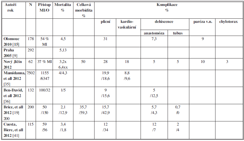 Přehled frekvence mortality a morbidity po ezofagektomii pro karcinom podle různých autorů Tab 3: Overview of the frequency of mortality and morbidity after esophagectomy for cancer according to various authors