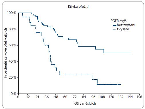 Vliv změny exprese EGFR na celkové přežití.
