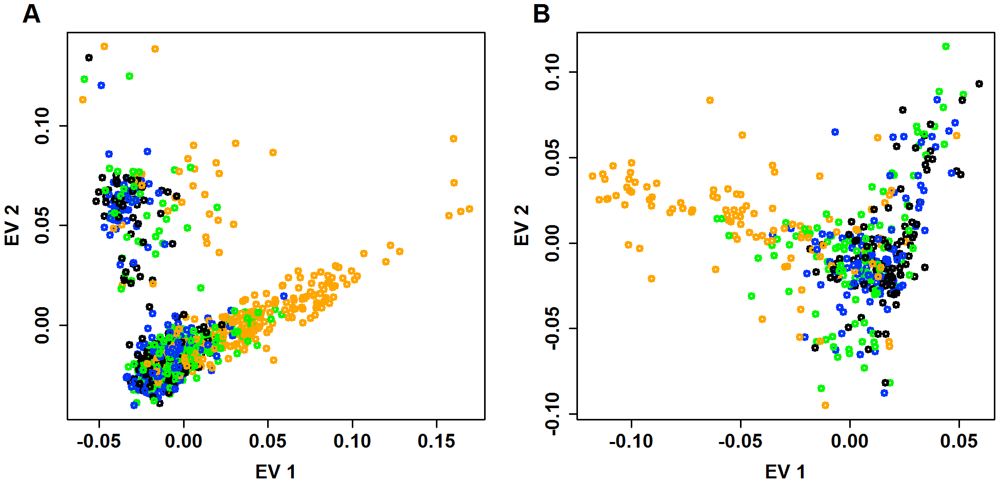 Distribution of doubletons as a function of the eigen-map.