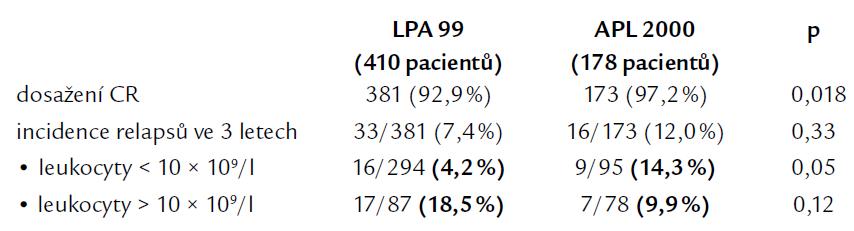 Výsledky léčby ve studiích LPA 99 a APL 2000. Podle [9].