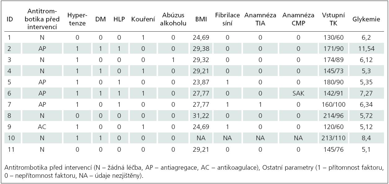 Přehled rizikových faktorů u intervenovaných pacientů.