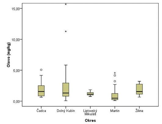 Výskyt olova v pieskoviskách jednotlivých okresov Žilinského kraja.