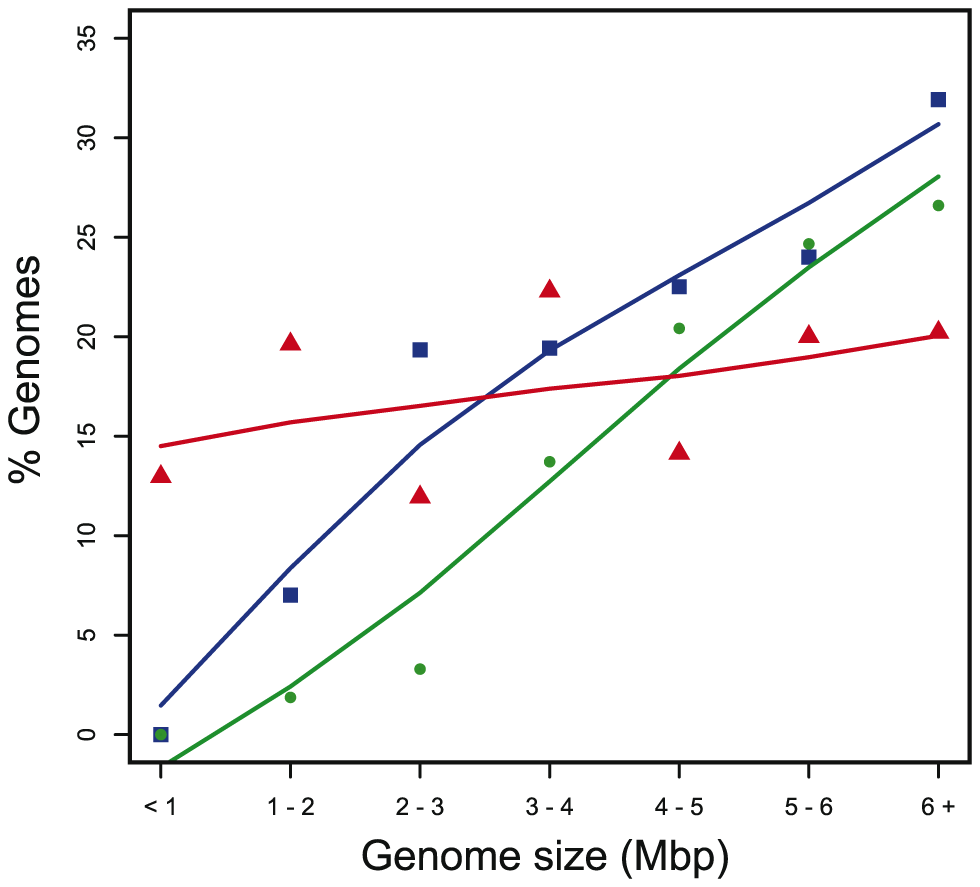 Percentage of genomes containing T4SS in function of genome size.