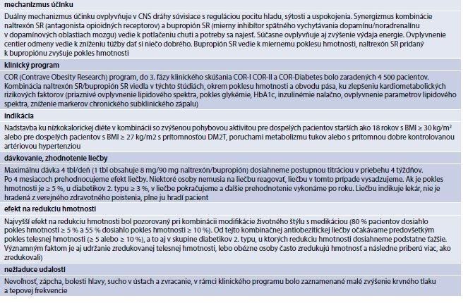 Tab. 17.19 | Naltrexón SR/bupropión SR - základné informácie