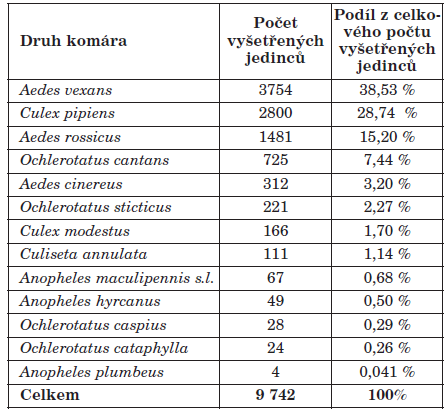 Druhové zastoupení vyšetřených komárů Table 1. Tested mosquito species