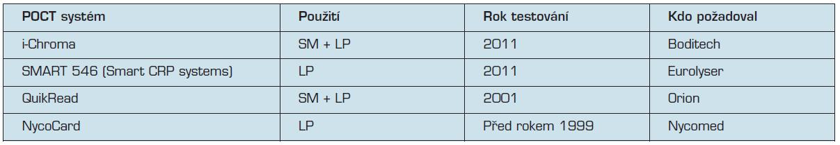 Všechny přístroje POCT úspěšně testované ve SKUP pro stanovení C-reaktivního proteinu