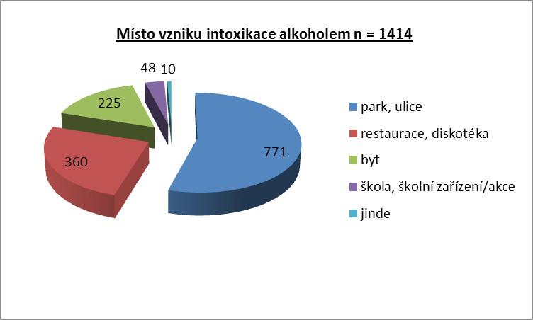 Místo vzniku intoxikace alkoholem, n = 1414.