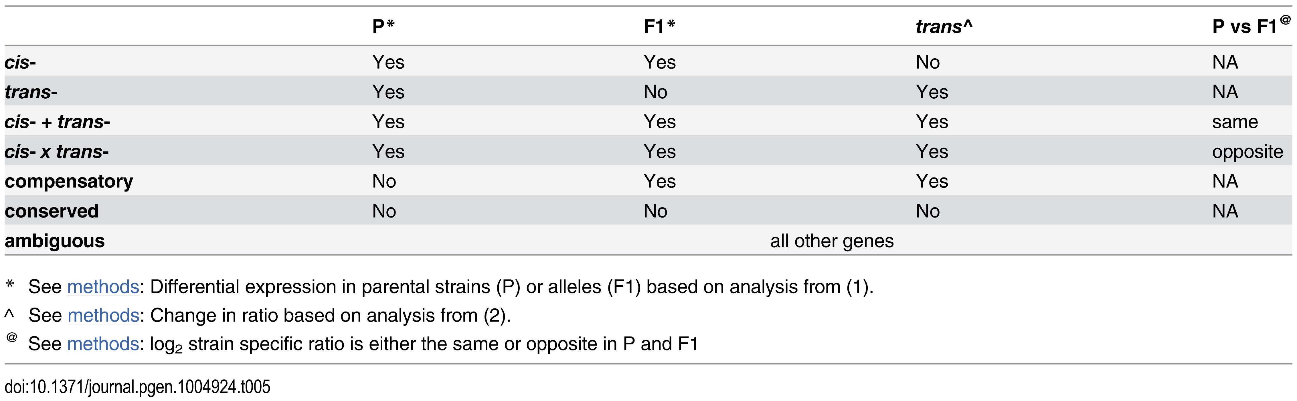 Inference of <i>cis</i>- and <i>trans</i>- regulation.