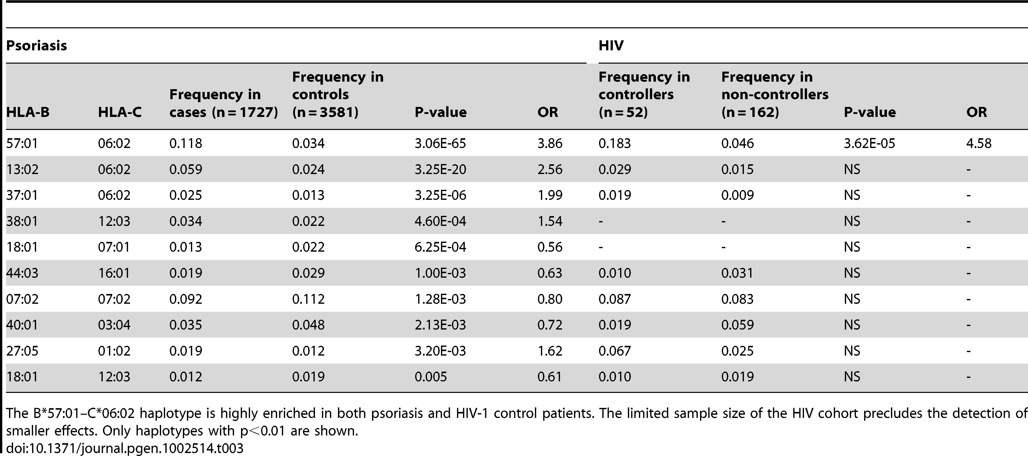 Association testing of HLA B–C haplotypes with psoriasis and HIV-1 control.