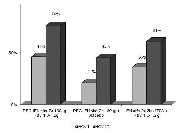 SVR při terapii PEG-IFN alfa-2a + RBV a při terapii IFN alfa2b + RBV v závislosti na genotypu HCV PEG-IFN – pegylovaný itnerferon,  RBV – ribavirin,  MU – miliony mezinárodních jednotek,  TIW – podání 3× týdně