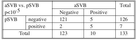 Výsledky vyšetrenia MRD v systémovej venóznej krvi odobranej v úvode operácie (pSVB) a v systémovej venóznej krvi odobranej po ukončení resekcie (aSVB) Tab. 3. Results of MRD examinations in systemic venous blood samples collected at the beginning of the procedures (pSVB) and in postoperatively collected systemic venous blood samples (aSVB)