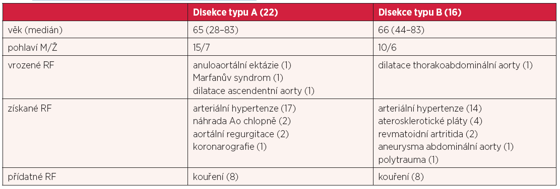 Rizikové faktory (rf) souboru nemocných s disekcí aorty