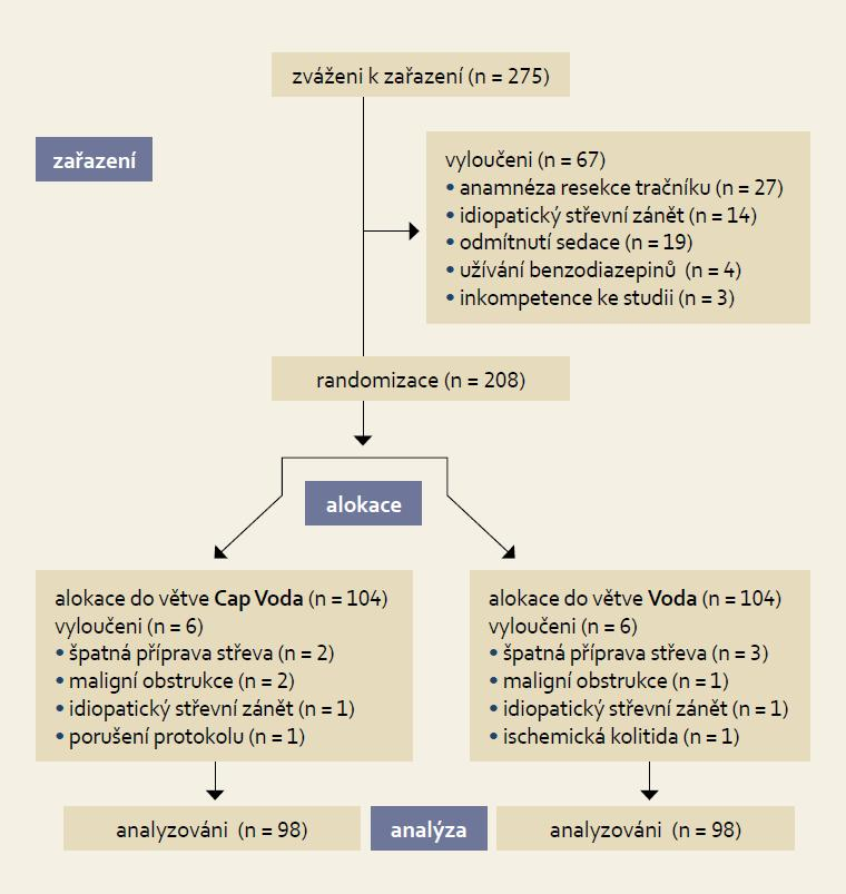 Tok pacientů ve studii. Fig. 2. Study flow diagram.