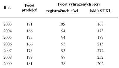 Vývoj počtu prodejců vyhrazených léčiv a počtu vyhrazených léčiv<sup>37, 45–50)</sup>