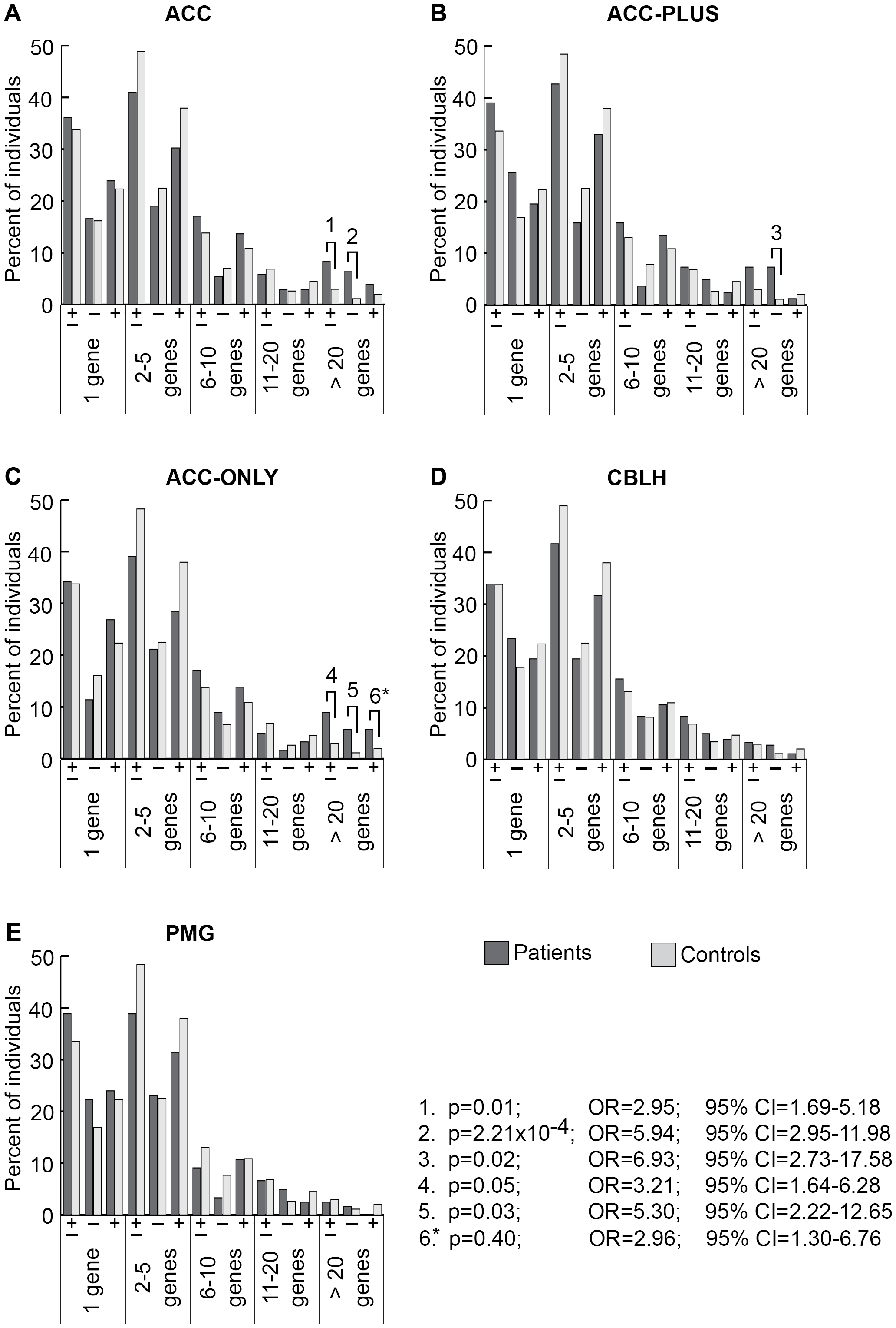 Genome-wide burden of rare CNVs based on number of genes impacted in brain malformation patients and controls of Caucasian ethnicity.