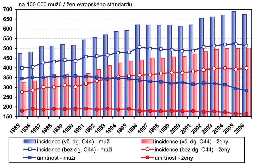 Vývoj standardní incidence novotvarů (C00–C97, D00–D09) a standardní úmrtnosti na zhoubné novotvary (C00–C97) na 100 000 mužů / žen v roce 2008 Zdroj: Ústav zdravotnických informací a statistiky ČR Poznámka: Slovní označení kódů diagnóz C00–C97 – zhoubné novotvary D00–D09 – novotvary in situ C18 – zhoubný novotvar tlustého střeva C19 – zhoubný novotvar rektosigmoideálního spojení C20 – zhoubný novotvar konečníku-recta C21 – zhoubný novotvar řiti a řitního kanálu C33 – zhoubný novotvar průdušnice-trachey C34 – zhoubný novotvar průdušky-bronchu a plíce C50 – zhoubný novotvar prsu C53 – zhoubný novotvar hrdla děložního-cervicis uteri C61 – zhoubný novotvar předstojné žlázy-prostaty