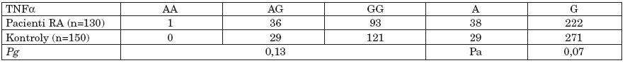 Distribuce genotypů a alelické frekvcence polymorfismu - 308 G/A v genu pro TNFα v souboru pacientů s RA a v kontrolním souboru.