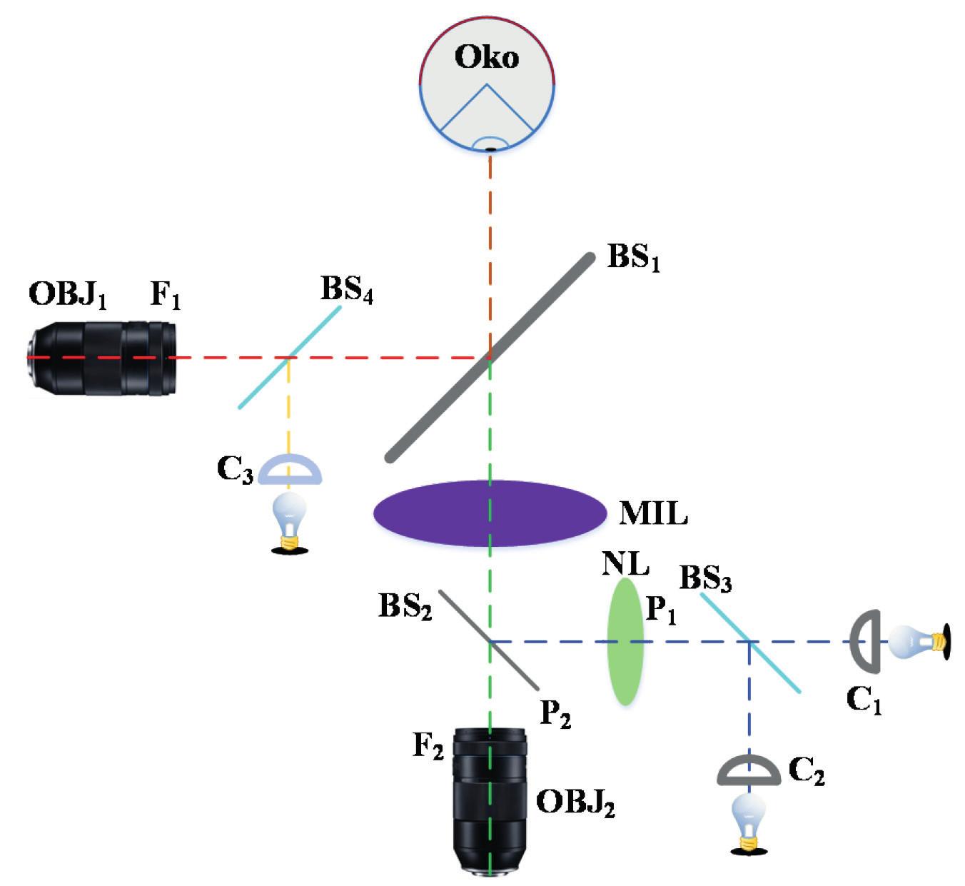 Schéma optického systému zařízení