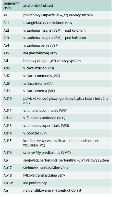 Anatomická (A) klasifikácia chronickej vénovej choroby podľa havajskej revidovanej CEAP klasifikácie (2004) [8*,9]