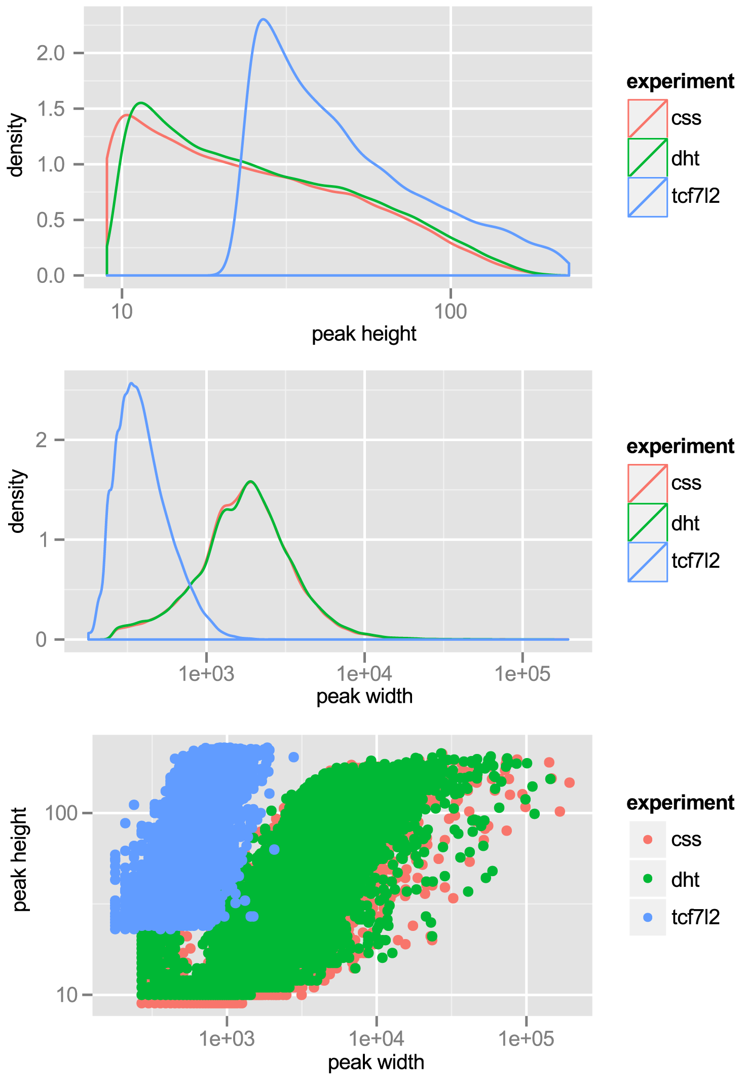 Tag-density profiles of ChIP-seq datasets