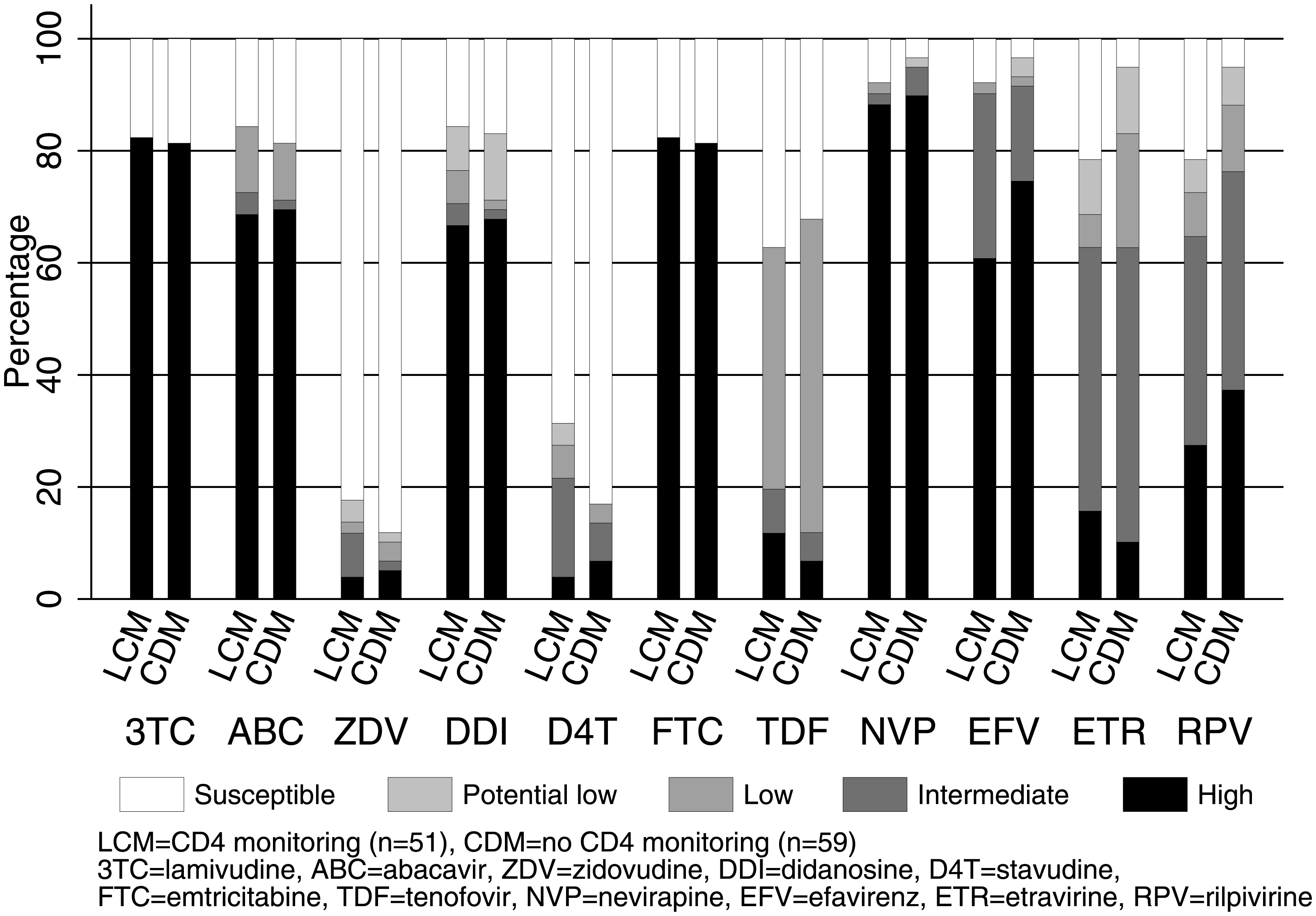 Predicted NRTI and NNRTI susceptibility in 2NRTI+NNRTI with VL &gt;1,000 copies/ml after median 4 years on ART (<i>n</i> = 110).