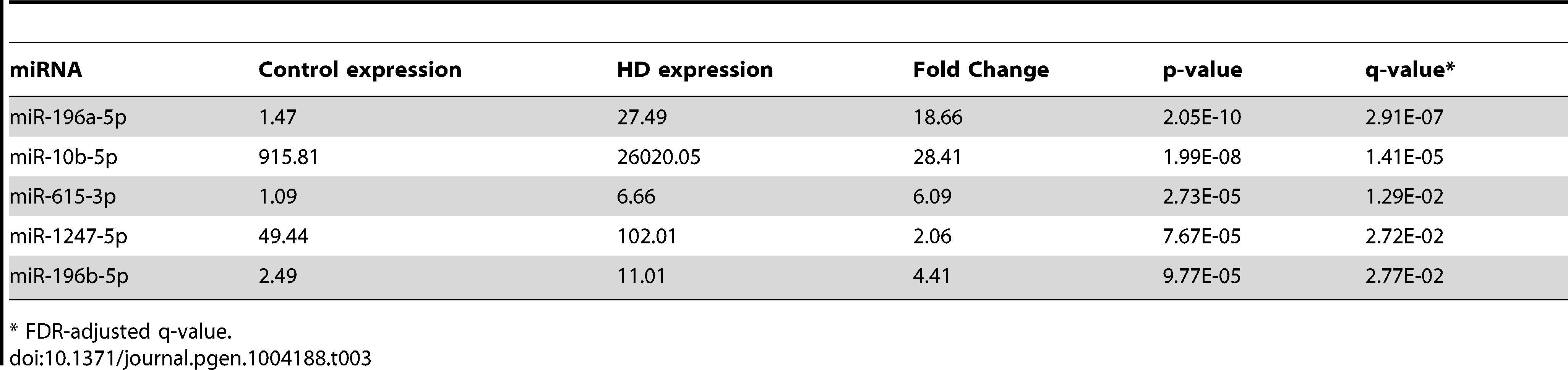 Differentially expressed miRNAs from miRNA-seq.