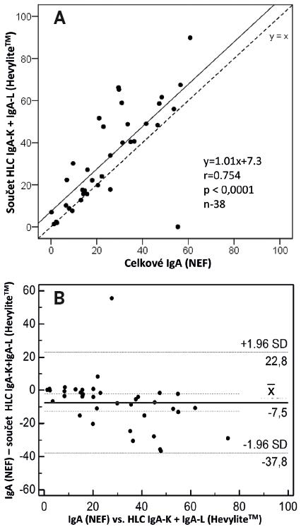 A – korelační bodový graf zobrazuje přítomnost silné pozitivní korelace mezi celkovou hodnotou imunoglobulinu IgA vyšetřenou nefelometrickou technikou vs. součtem párů HLC IgA-K + IgA-L (Hevylite™). Jak patrno, diference mezi hodnotami IgA a HLC IgA-K + IgA-L se zvětšuje s rostoucími hodnotami IgA, přičemž v 78 % je součet HLC IgA-K + IgA-L vyšší. B – Blandův-Altmannův graf prokazue, že mezi hladinami imunoglobulinu séra IgA vyšetřenými nefelometrickou technikou vs. HLC IgA-K + IgA-L (Hevylite™) existuje systematický rozdíl s tím, že od hodnoty > 30 g/l jsou všechny hodnoty HLC IgA-K + IgA-L vyšší než hodnoty IgA vyšetřené nefelometricky. V rozdílech se projevuje trend, tj. rozdíly jsou závislé na průměru.
