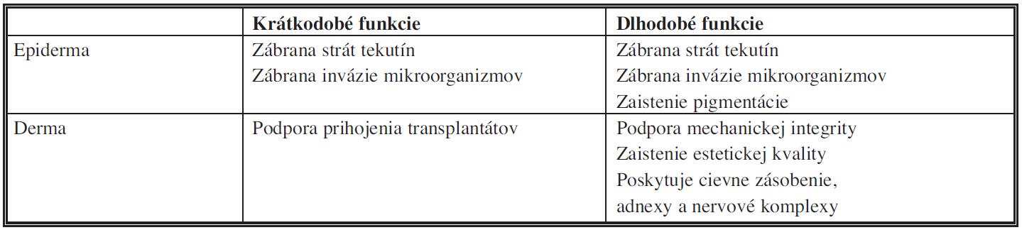 Vybrané funkcie kože zabezpečované epidermou a dermou <i>(modifikované podľa Tompkinsa, 1996)</i>
