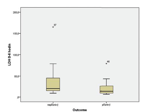 Vztah hodnoty laktátdehydrogenázy (0–6 hodin života) a výsledku léčby hypoxicko-ischemické encefalopatie (HIE).